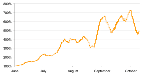 DDoS 成長速度