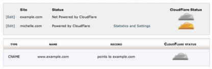 CloudFlare 設定過程,超簡單!