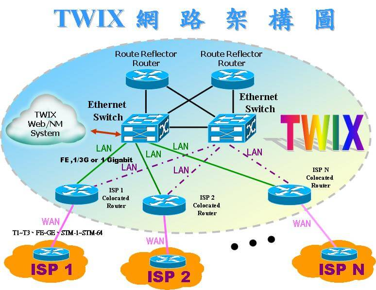 TWIX 網路架構