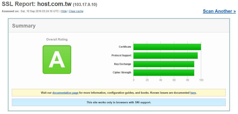遠振 SSL 測試結果