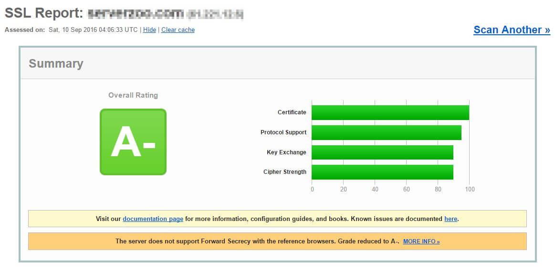 S 業者 SSL 測試結果