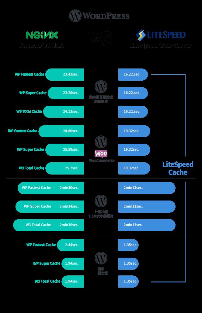 LiteSpeed 優化 wordpress 網站速度